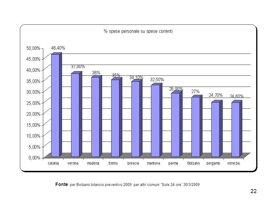 22 Fonte : per Bolzano bilancio preventivo 2009; per altri comuni Sole 24 ore 30/3/2009