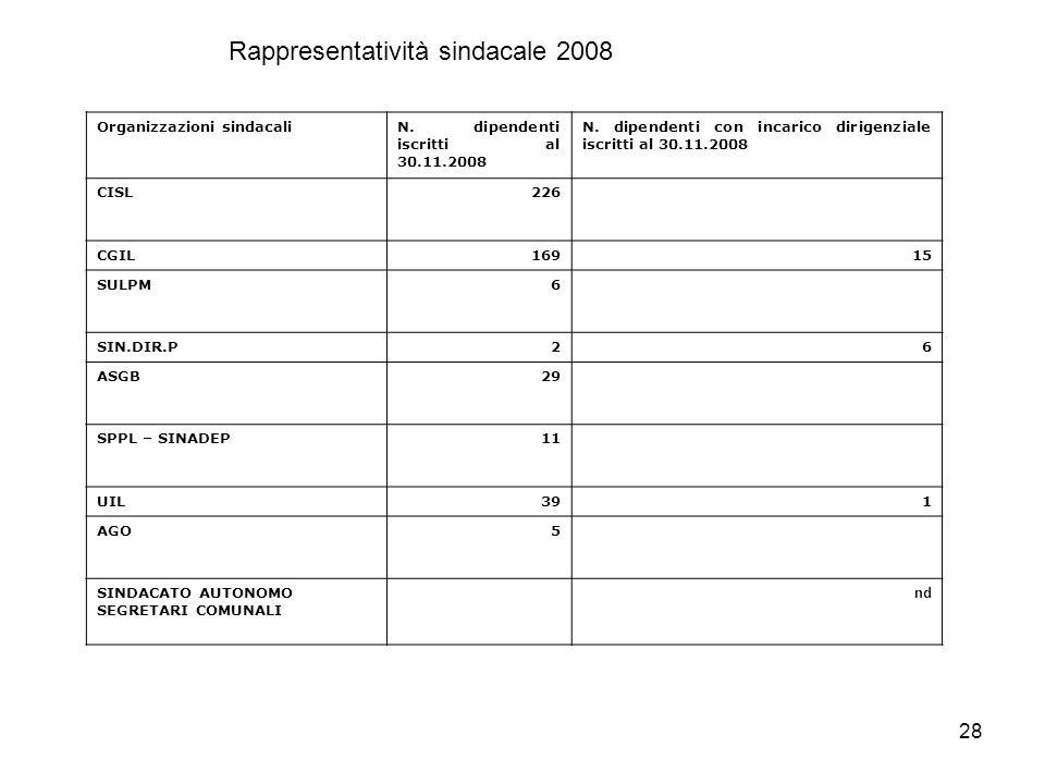 28 Organizzazioni sindacaliN. dipendenti iscritti al 30.11.2008 N.