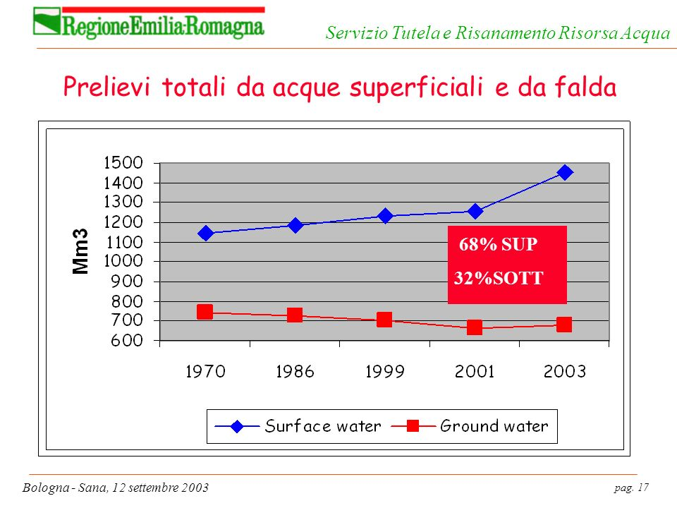 pag. 17 Bologna - Sana, 12 settembre 2003 Servizio Tutela e Risanamento Risorsa Acqua Prelievi totali da acque superficiali e da falda 68% SUP 32%SOTT