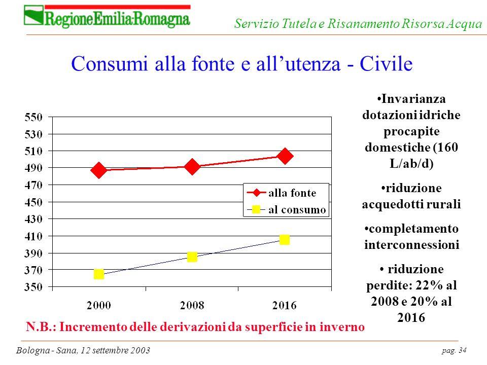 pag. 34 Bologna - Sana, 12 settembre 2003 Servizio Tutela e Risanamento Risorsa Acqua Consumi alla fonte e allutenza - Civile Invarianza dotazioni idr