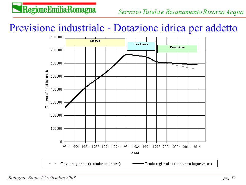 pag. 35 Bologna - Sana, 12 settembre 2003 Servizio Tutela e Risanamento Risorsa Acqua Previsione industriale - Dotazione idrica per addetto