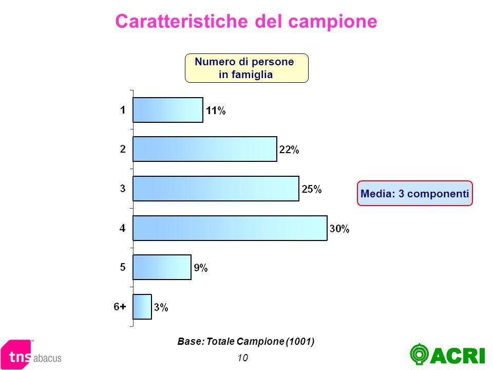 10 Numero di persone in famiglia Caratteristiche del campione Base: Totale Campione (1001) Media: 3 componenti