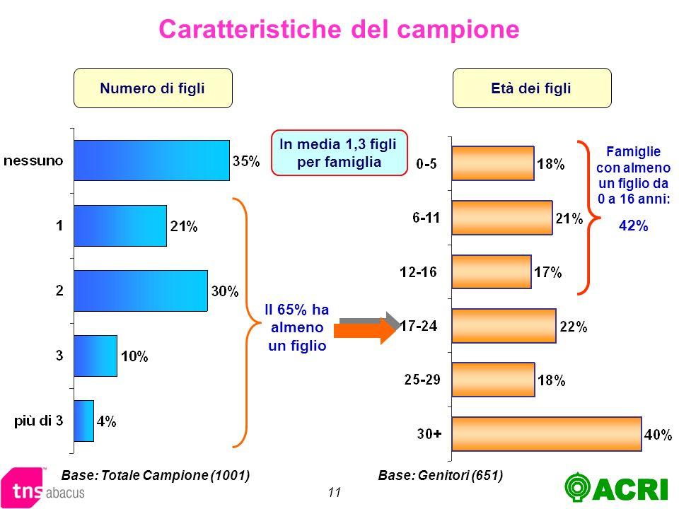 11 Numero di figli Caratteristiche del campione Base: Totale Campione (1001) In media 1,3 figli per famiglia Il 65% ha almeno un figlio Età dei figli Base: Genitori (651) Famiglie con almeno un figlio da 0 a 16 anni: 42%