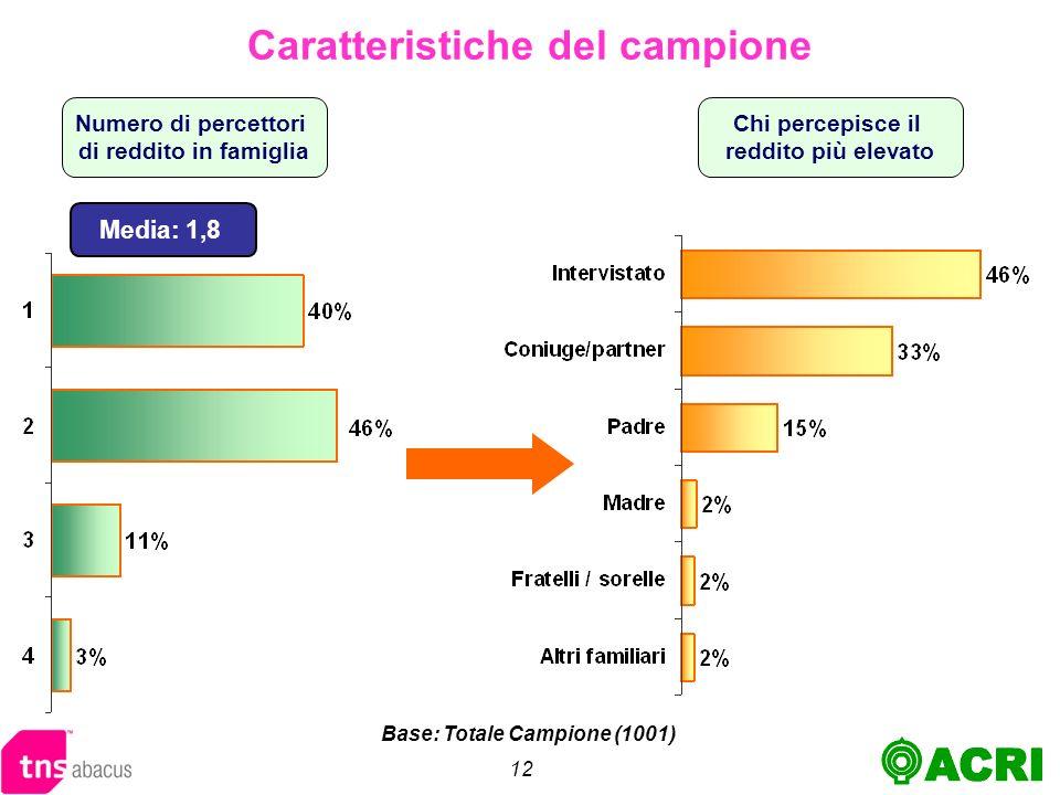 12 Numero di percettori di reddito in famiglia Caratteristiche del campione Media: 1,8 Base: Totale Campione (1001) Chi percepisce il reddito più elevato