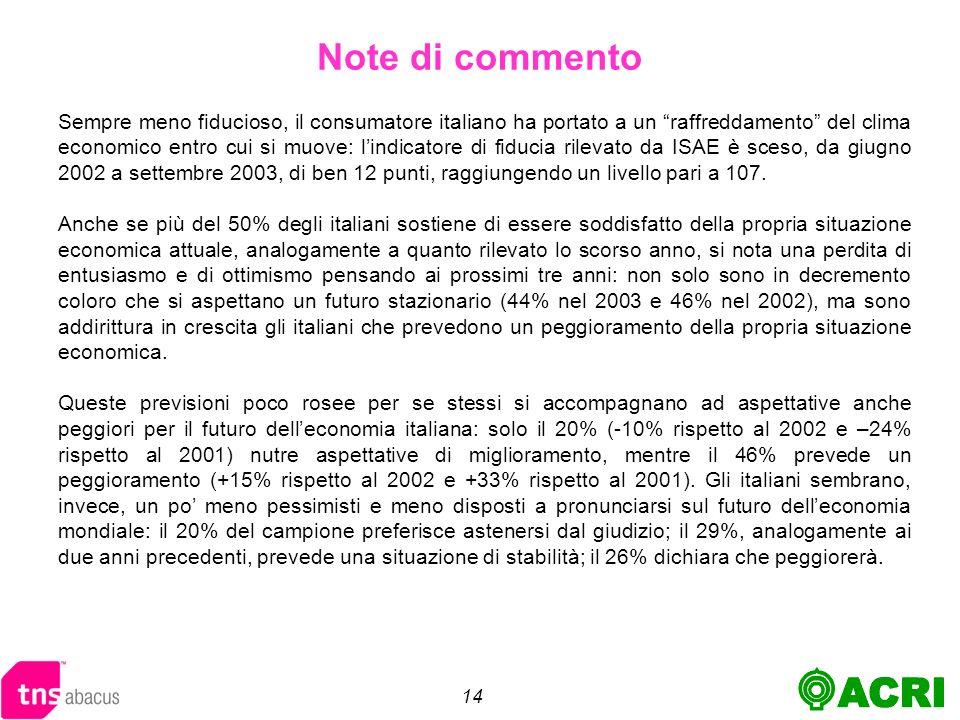 14 Sempre meno fiducioso, il consumatore italiano ha portato a un raffreddamento del clima economico entro cui si muove: lindicatore di fiducia rilevato da ISAE è sceso, da giugno 2002 a settembre 2003, di ben 12 punti, raggiungendo un livello pari a 107.