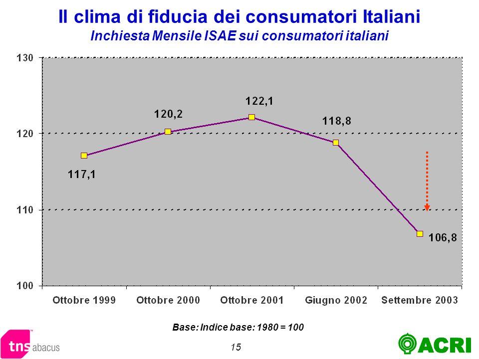 15 Il clima di fiducia dei consumatori Italiani Inchiesta Mensile ISAE sui consumatori italiani Base: Indice base: 1980 = 100
