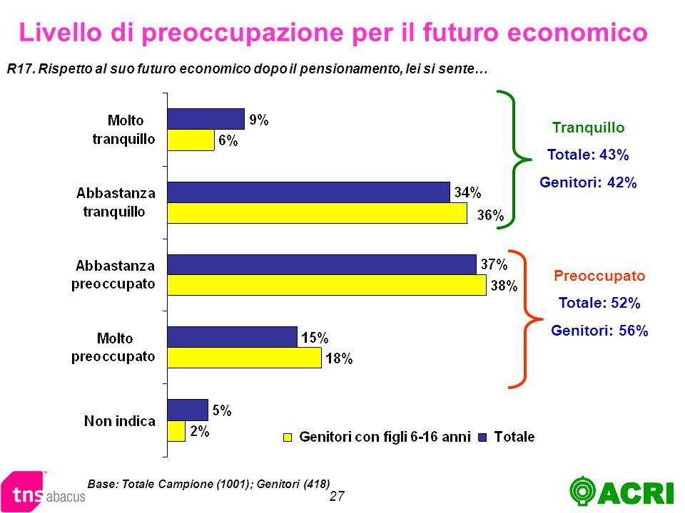 27 Livello di preoccupazione per il futuro economico R17.