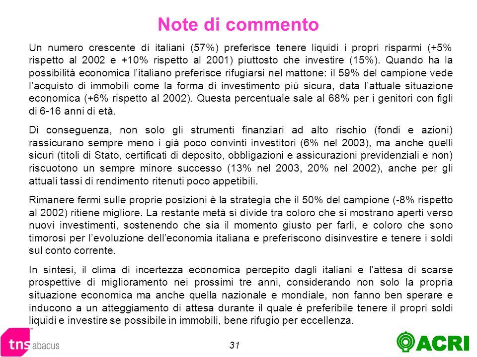 31 Un numero crescente di italiani (57%) preferisce tenere liquidi i propri risparmi (+5% rispetto al 2002 e +10% rispetto al 2001) piuttosto che investire (15%).