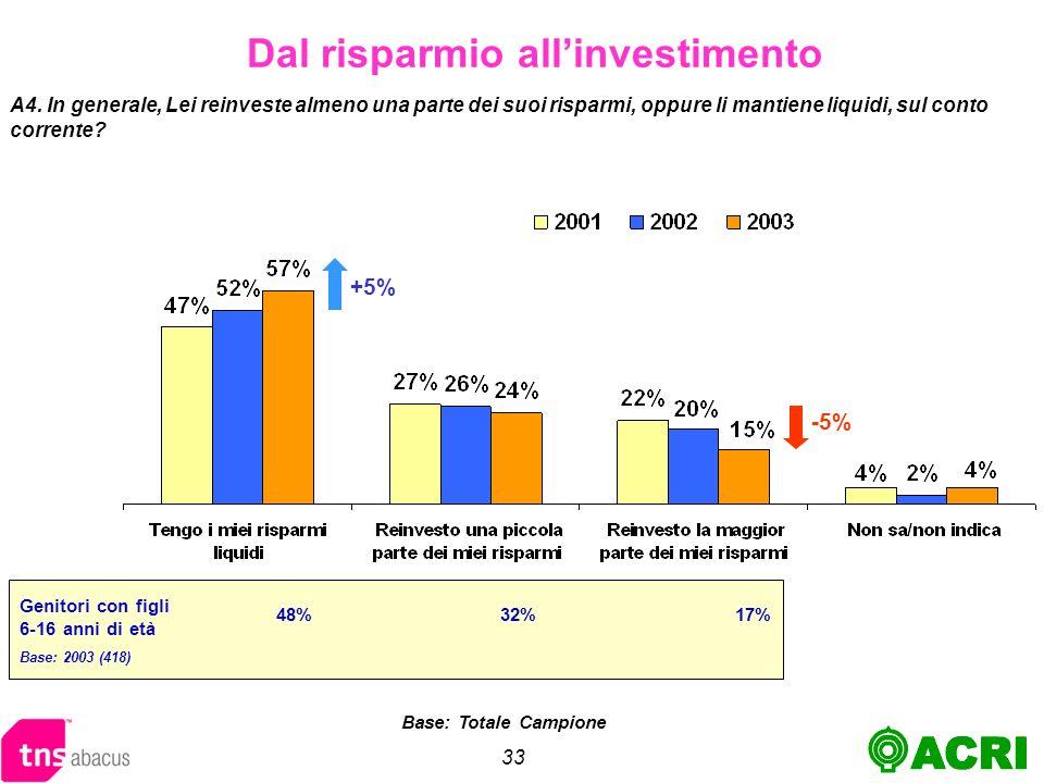 33 Genitori con figli 6-16 anni di età Base: 2003 (418) Dal risparmio allinvestimento A4.