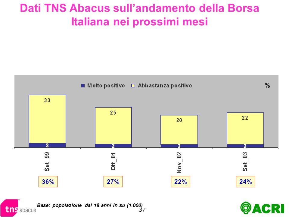37 Dati TNS Abacus sullandamento della Borsa Italiana nei prossimi mesi Base: popolazione dai 18 anni in su (1.000) % 36%27%22%24%