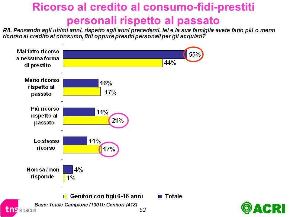52 Ricorso al credito al consumo-fidi-prestiti personali rispetto al passato R8.