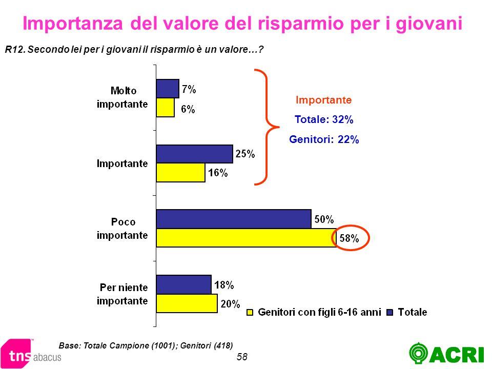 58 Importanza del valore del risparmio per i giovani R12.