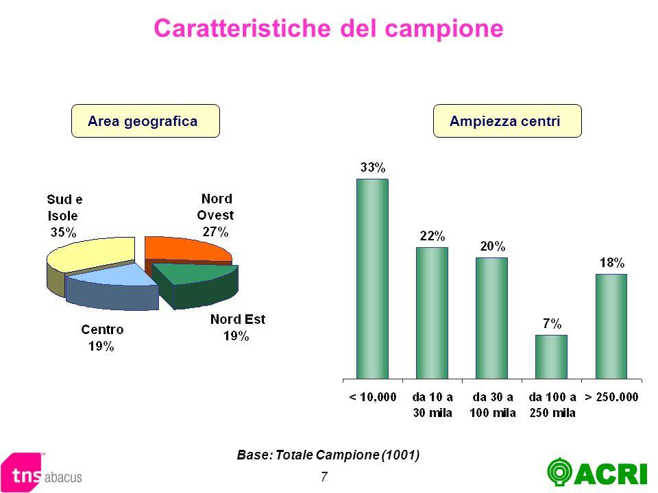 7 Area geograficaAmpiezza centri Base: Totale Campione (1001)