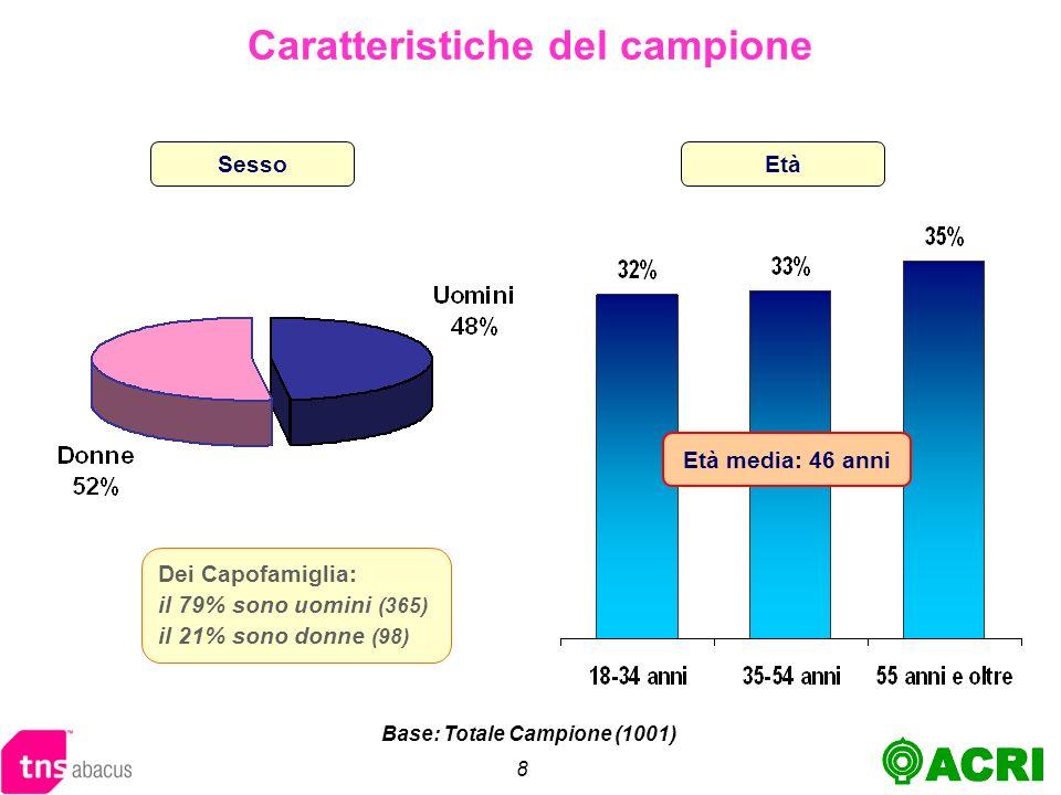 8 EtàSesso Caratteristiche del campione Dei Capofamiglia: il 79% sono uomini (365) il 21% sono donne (98) Età media: 46 anni Base: Totale Campione (1001)