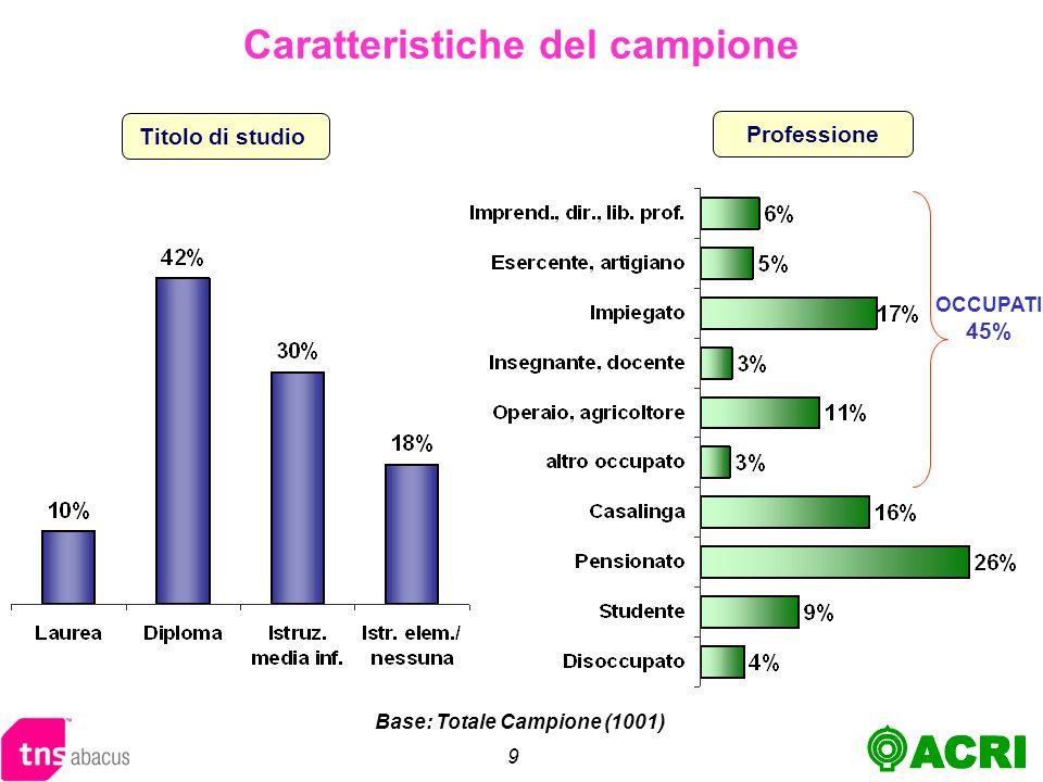 9 Professione Titolo di studio OCCUPATI 45% Caratteristiche del campione Base: Totale Campione (1001)