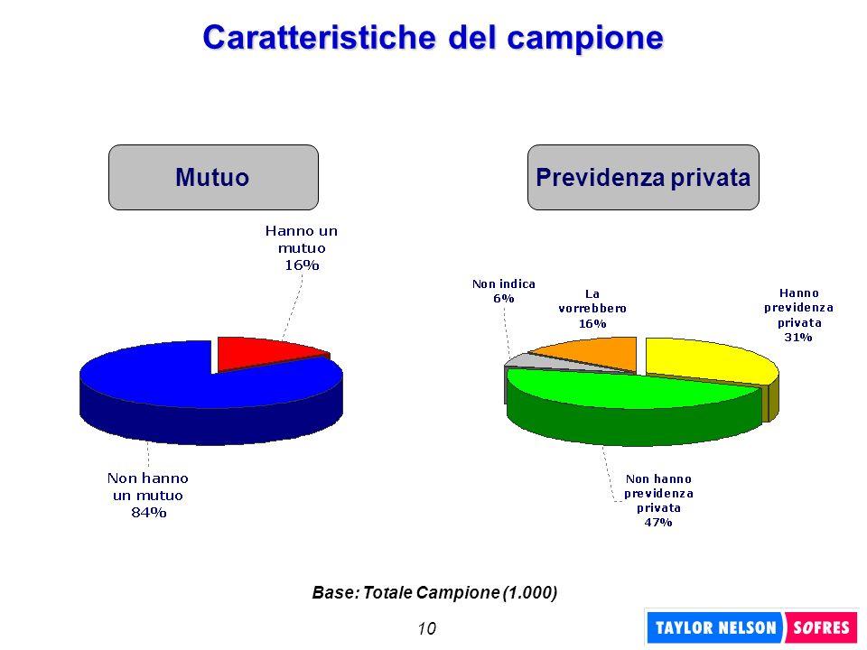 10 Mutuo Caratteristiche del campione Previdenza privata Base: Totale Campione (1.000)