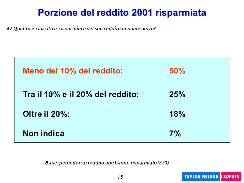 15 Porzione del reddito 2001 risparmiata Meno del 10% del reddito: 50% Tra il 10% e il 20% del reddito: 25% Oltre il 20%:18% Non indica7% A2 Quanto è
