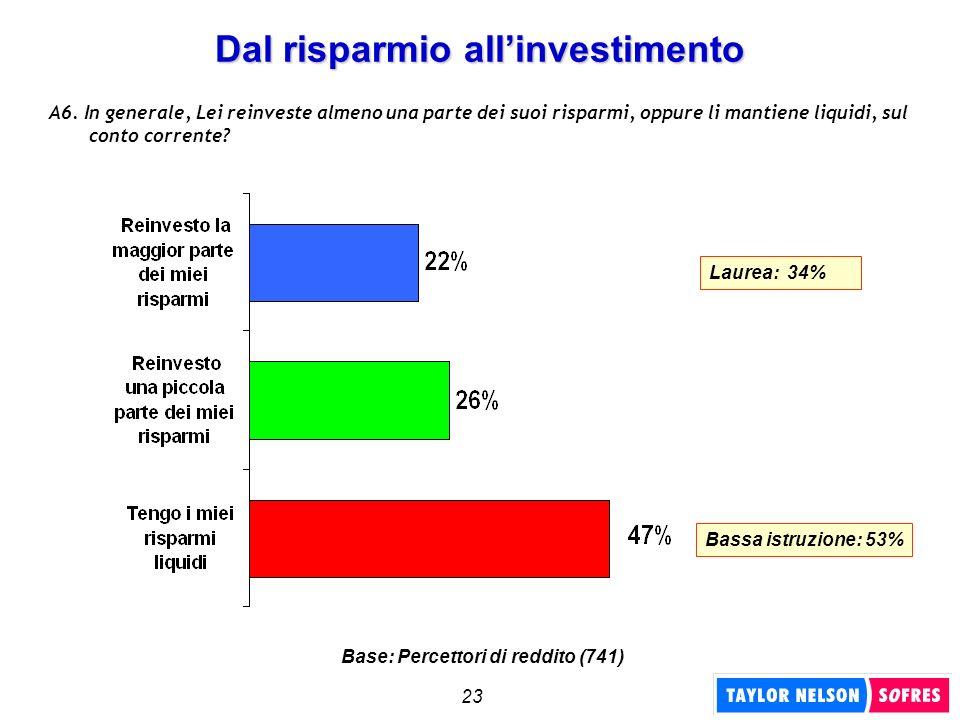 23 Dal risparmio allinvestimento A6. In generale, Lei reinveste almeno una parte dei suoi risparmi, oppure li mantiene liquidi, sul conto corrente? Ba