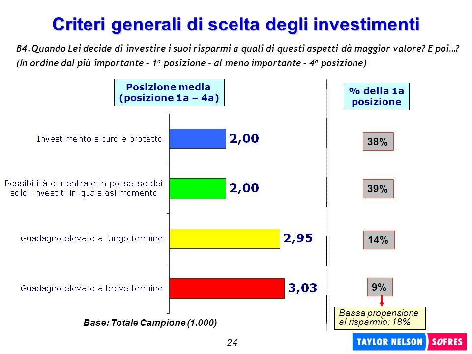 24 Criteri generali di scelta degli investimenti Posizione media (posizione 1a – 4a) B4. Quando Lei decide di investire i suoi risparmi a quali di que