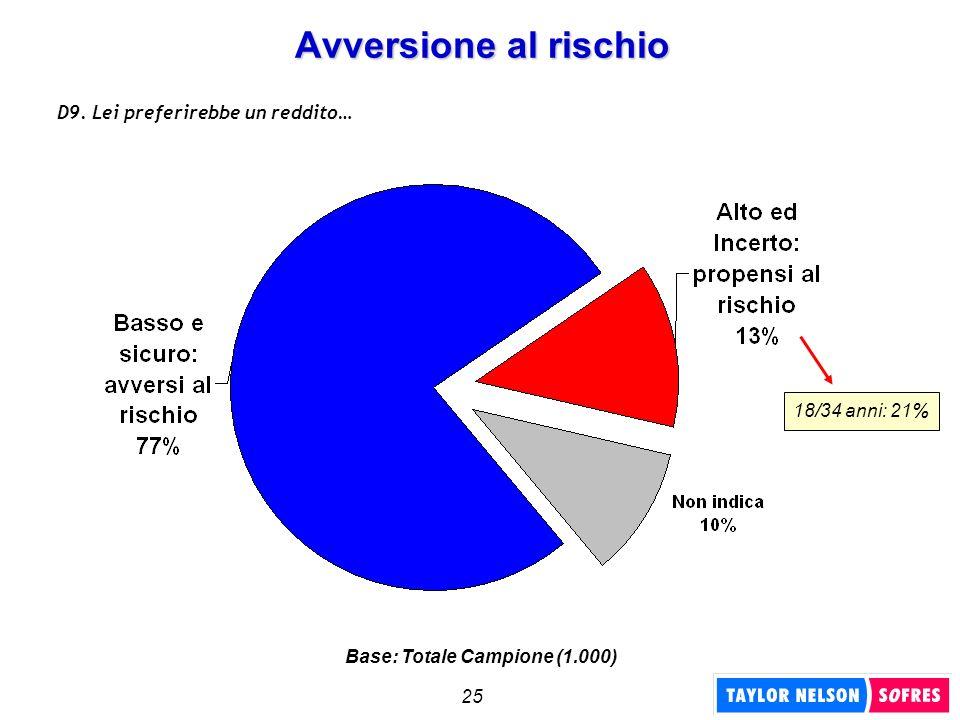 25 Avversione al rischio D9. Lei preferirebbe un reddito… 18/34 anni: 21% Base: Totale Campione (1.000)