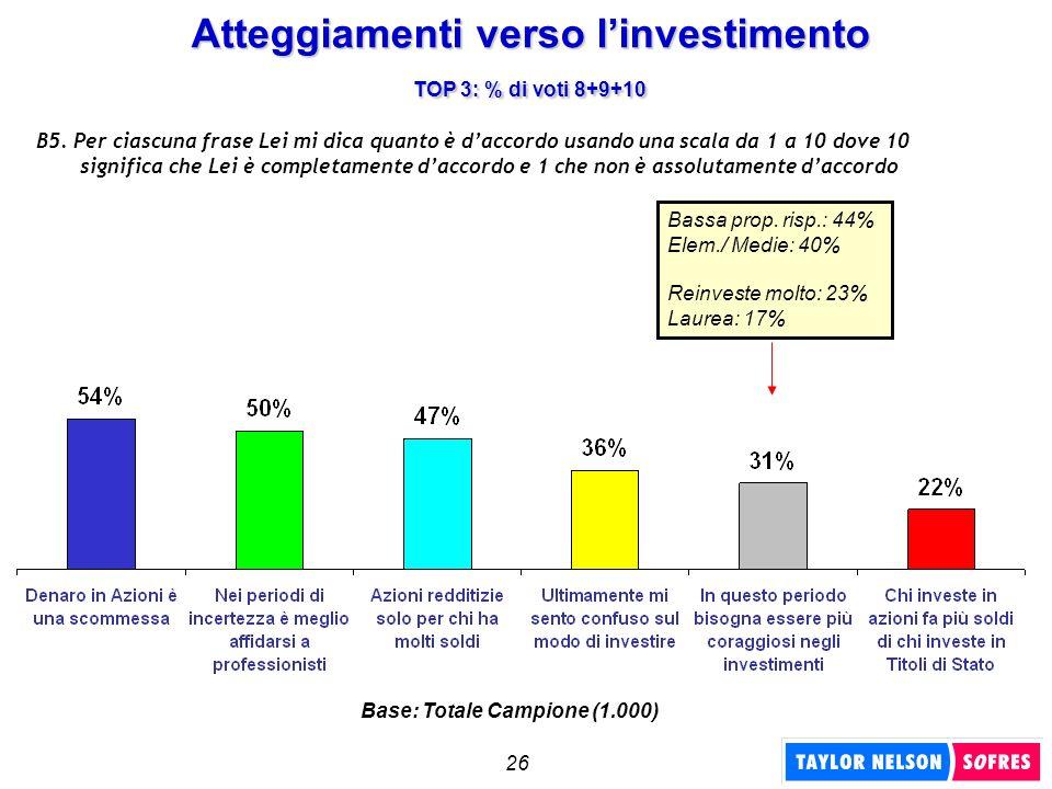 26 Atteggiamenti verso linvestimento TOP 3: % di voti 8+9+10 B5. Per ciascuna frase Lei mi dica quanto è daccordo usando una scala da 1 a 10 dove 10 s