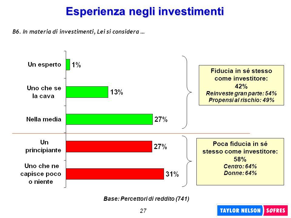 27 Esperienza negli investimenti B6. In materia di investimenti, Lei si considera … Fiducia in sé stesso come investitore: 42% Reinveste gran parte: 5