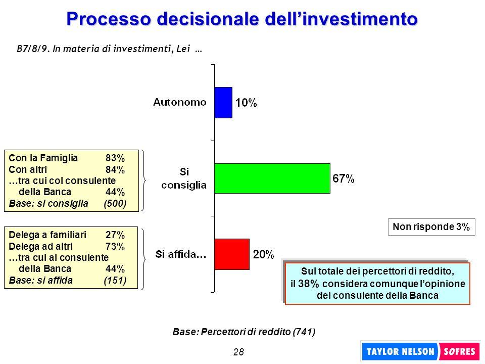 28 Processo decisionale dellinvestimento B7/8/9. In materia di investimenti, Lei … Con la Famiglia83% Con altri84% …tra cui col consulente della Banca