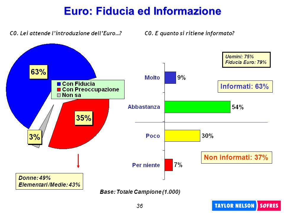 36 Euro: Fiducia ed Informazione C0. Lei attende lintroduzione dellEuro…?C0. E quanto si ritiene informato? Donne: 49% Elementari /Medie: 43% Informat