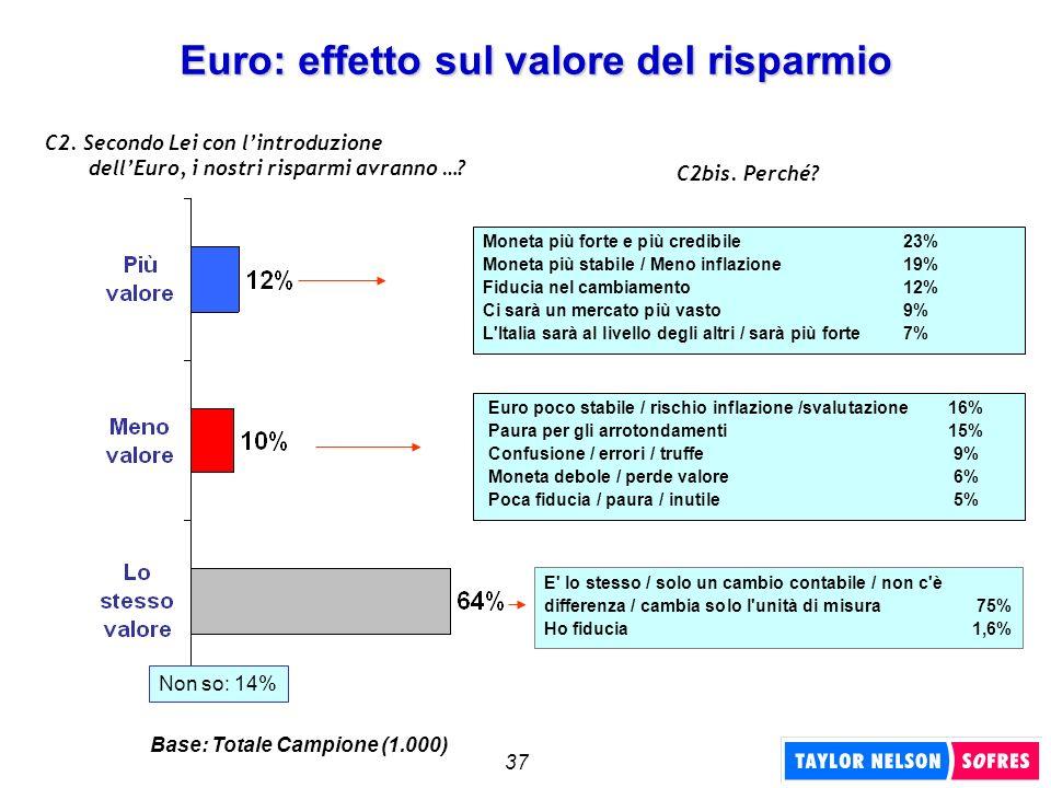 37 Euro: effetto sul valore del risparmio C2. Secondo Lei con lintroduzione dellEuro, i nostri risparmi avranno …? C2bis. Perché? Moneta più forte e p