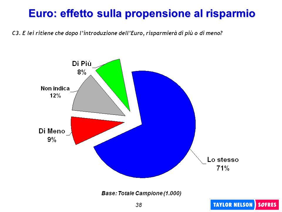 38 Euro: effetto sulla propensione al risparmio C3. E lei ritiene che dopo lintroduzione dellEuro, risparmierà di più o di meno? Base: Totale Campione