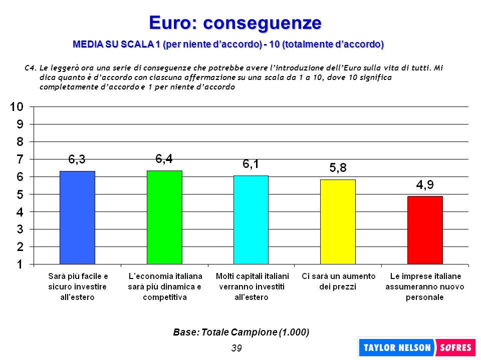 39 Euro: conseguenze C4. Le leggerò ora una serie di conseguenze che potrebbe avere lintroduzione dellEuro sulla vita di tutti. Mi dica quanto è dacco