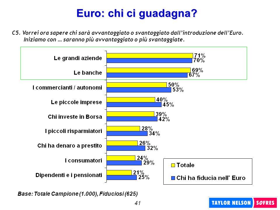 41 Euro: chi ci guadagna? C5. Vorrei ora sapere chi sarà avvantaggiato o svantaggiato dallintroduzione dellEuro. Iniziamo con … saranno più avvantaggi