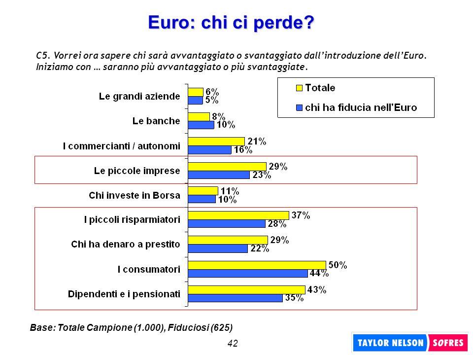 42 Euro: chi ci perde? C5. Vorrei ora sapere chi sarà avvantaggiato o svantaggiato dallintroduzione dellEuro. Iniziamo con … saranno più avvantaggiato