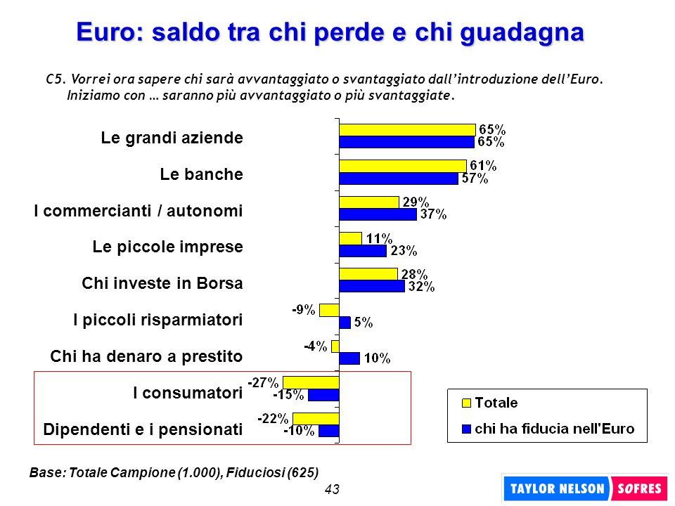 43 Euro: saldo tra chi perde e chi guadagna C5. Vorrei ora sapere chi sarà avvantaggiato o svantaggiato dallintroduzione dellEuro. Iniziamo con … sara