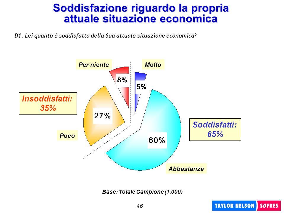 46 Soddisfazione riguardo la propria attuale situazione economica D1. Lei quanto è soddisfatto della Sua attuale situazione economica? Soddisfatti: 65