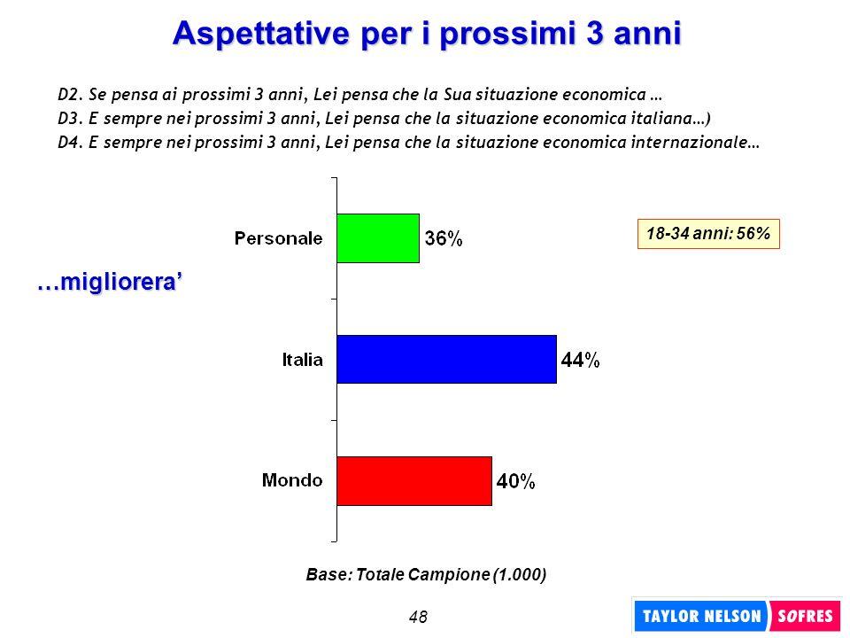 48 18-34 anni: 56% Aspettative per i prossimi 3 anni D2. Se pensa ai prossimi 3 anni, Lei pensa che la Sua situazione economica … D3. E sempre nei pro