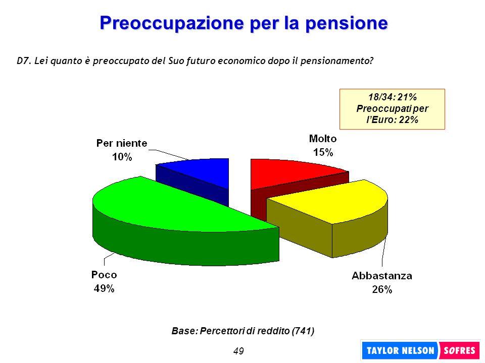 49 Preoccupazione per la pensione D7. Lei quanto è preoccupato del Suo futuro economico dopo il pensionamento? 18/34: 21% Preoccupati per lEuro: 22% B