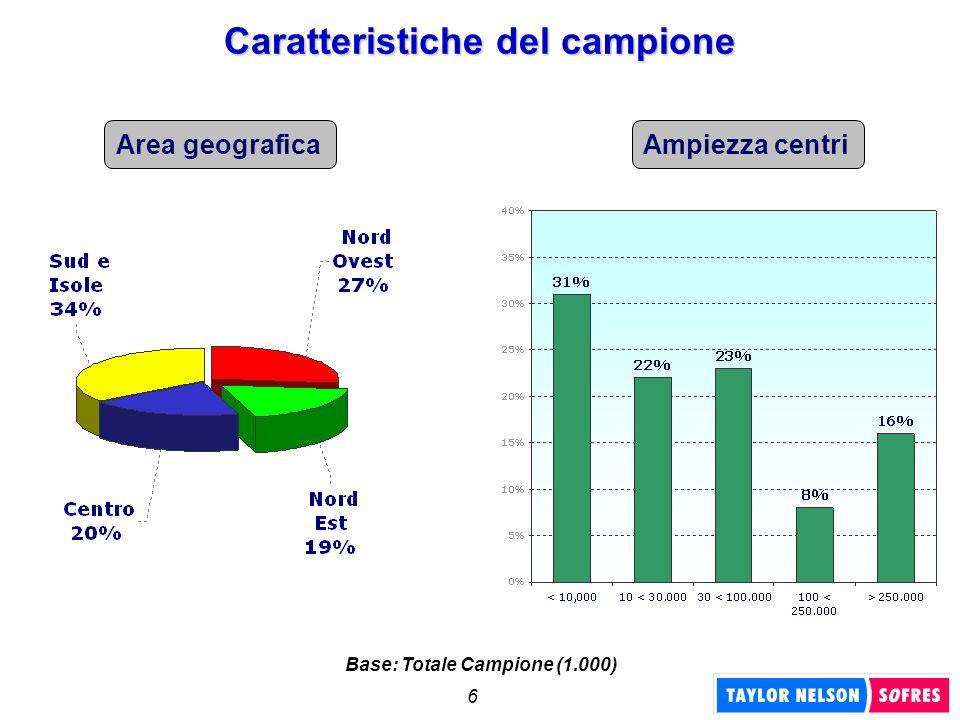 6 Area geograficaAmpiezza centri Base: Totale Campione (1.000)