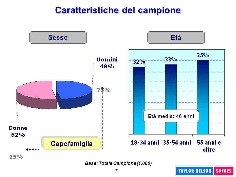 8 Professione Titolo di studio OCCUPATI 48% Caratteristiche del campione Base: Totale Campione (1.000)
