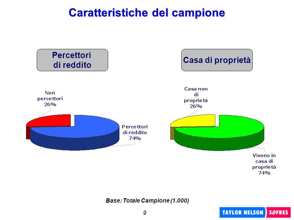 9 Percettori di reddito Caratteristiche del campione Casa di proprietà Base: Totale Campione (1.000)