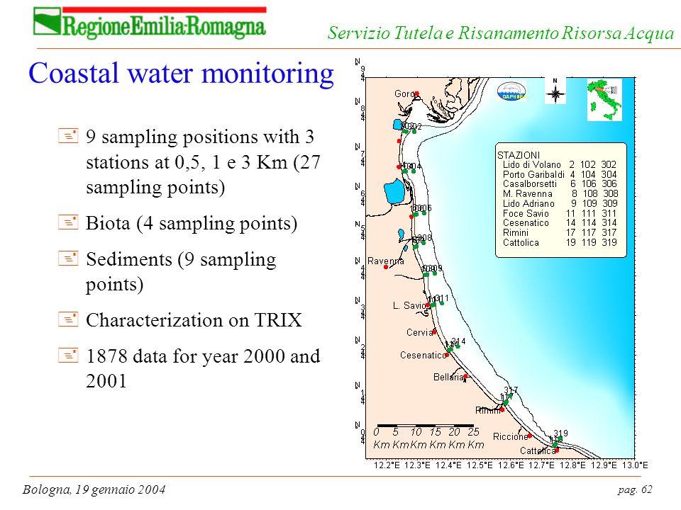pag. 62 Bologna, 19 gennaio 2004 Servizio Tutela e Risanamento Risorsa Acqua Coastal water monitoring +9 sampling positions with 3 stations at 0,5, 1