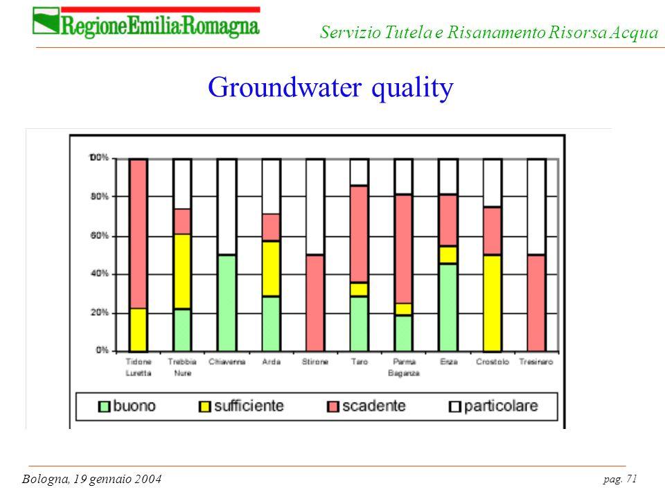 pag. 71 Bologna, 19 gennaio 2004 Servizio Tutela e Risanamento Risorsa Acqua Groundwater quality