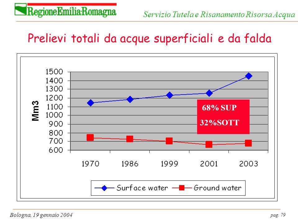 pag. 79 Bologna, 19 gennaio 2004 Servizio Tutela e Risanamento Risorsa Acqua Prelievi totali da acque superficiali e da falda 68% SUP 32%SOTT