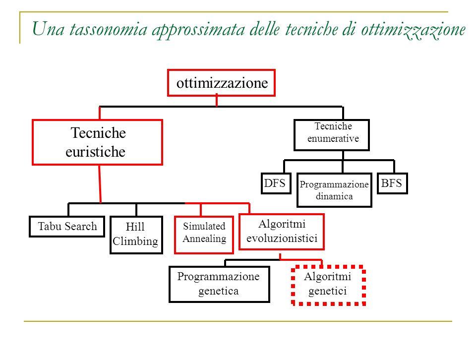 Una tassonomia approssimata delle tecniche di ottimizzazione ottimizzazione Tecniche euristiche Tecniche enumerative BFSDFS Programmazione dinamica Ta