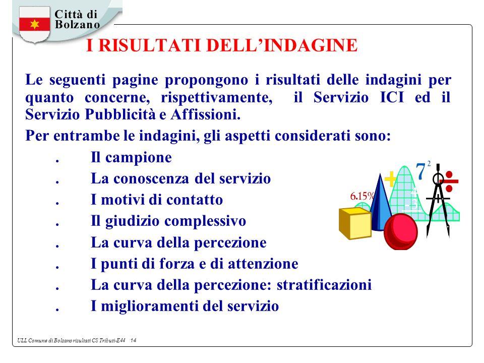 ULL Comune di Bolzano risultati CS Tributi-E44 14 I RISULTATI DELLINDAGINE Le seguenti pagine propongono i risultati delle indagini per quanto concerne, rispettivamente, il Servizio ICI ed il Servizio Pubblicità e Affissioni.