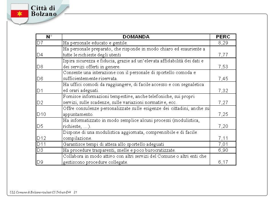 ULL Comune di Bolzano risultati CS Tributi-E44 21