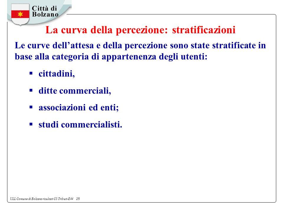 ULL Comune di Bolzano risultati CS Tributi-E44 25 Le curve dellattesa e della percezione sono state stratificate in base alla categoria di appartenenza degli utenti: cittadini, ditte commerciali, associazioni ed enti; studi commercialisti.