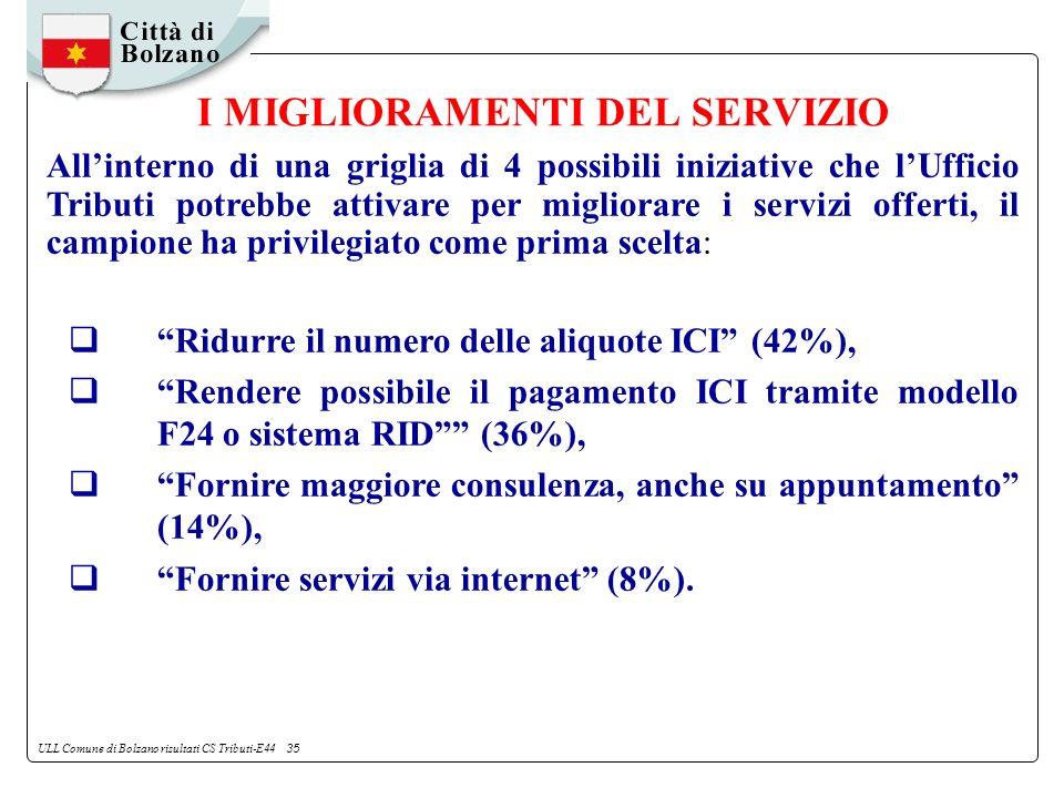 ULL Comune di Bolzano risultati CS Tributi-E44 35 I MIGLIORAMENTI DEL SERVIZIO Allinterno di una griglia di 4 possibili iniziative che lUfficio Tributi potrebbe attivare per migliorare i servizi offerti, il campione ha privilegiato come prima scelta: Ridurre il numero delle aliquote ICI (42%), Rendere possibile il pagamento ICI tramite modello F24 o sistema RID (36%), Fornire maggiore consulenza, anche su appuntamento (14%), Fornire servizi via internet (8%).