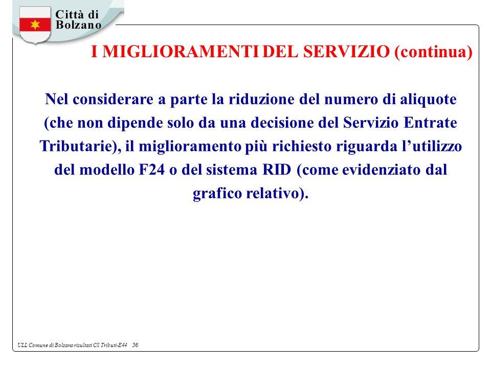 ULL Comune di Bolzano risultati CS Tributi-E44 36 I MIGLIORAMENTI DEL SERVIZIO (continua) Nel considerare a parte la riduzione del numero di aliquote (che non dipende solo da una decisione del Servizio Entrate Tributarie), il miglioramento più richiesto riguarda lutilizzo del modello F24 o del sistema RID (come evidenziato dal grafico relativo).