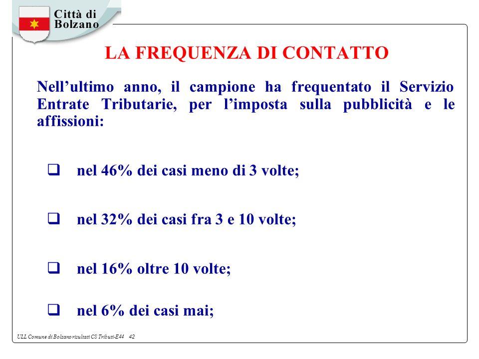 ULL Comune di Bolzano risultati CS Tributi-E44 42 LA FREQUENZA DI CONTATTO Nellultimo anno, il campione ha frequentato il Servizio Entrate Tributarie, per limposta sulla pubblicità e le affissioni: nel 46% dei casi meno di 3 volte; nel 32% dei casi fra 3 e 10 volte; nel 16% oltre 10 volte; nel 6% dei casi mai;